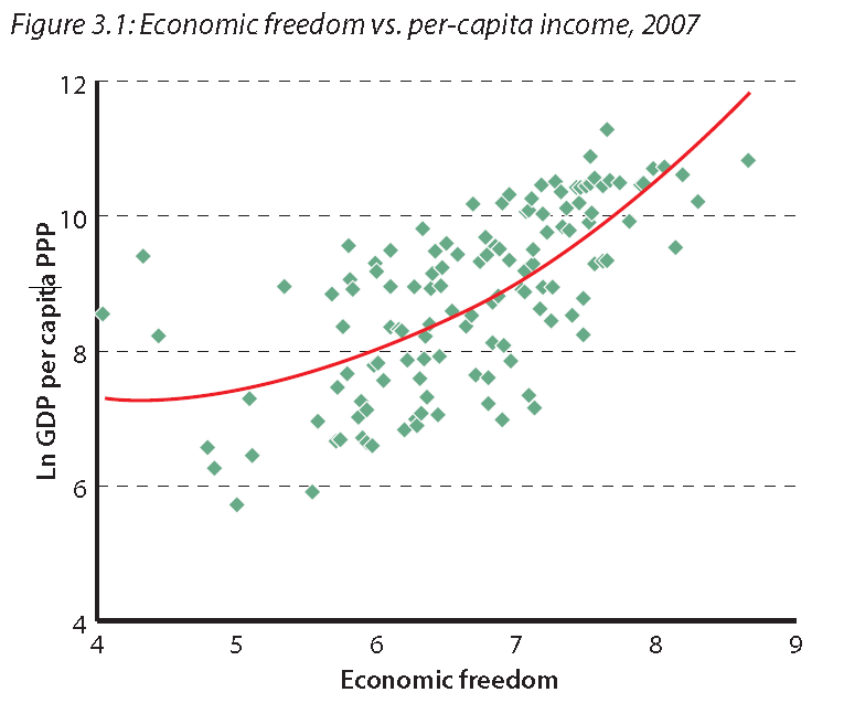 the link between economic prosperity and Forget globalism: there's a link between economic liberty and national prosperity governments should strive to increase economic liberty.