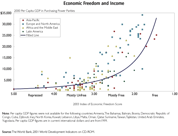 economic inequality between countries The gap between rich and poor is bigger than in any other advanced country, but most people are unconcerned whereas europeans fret about the way the economic pie is divided, americans want to.